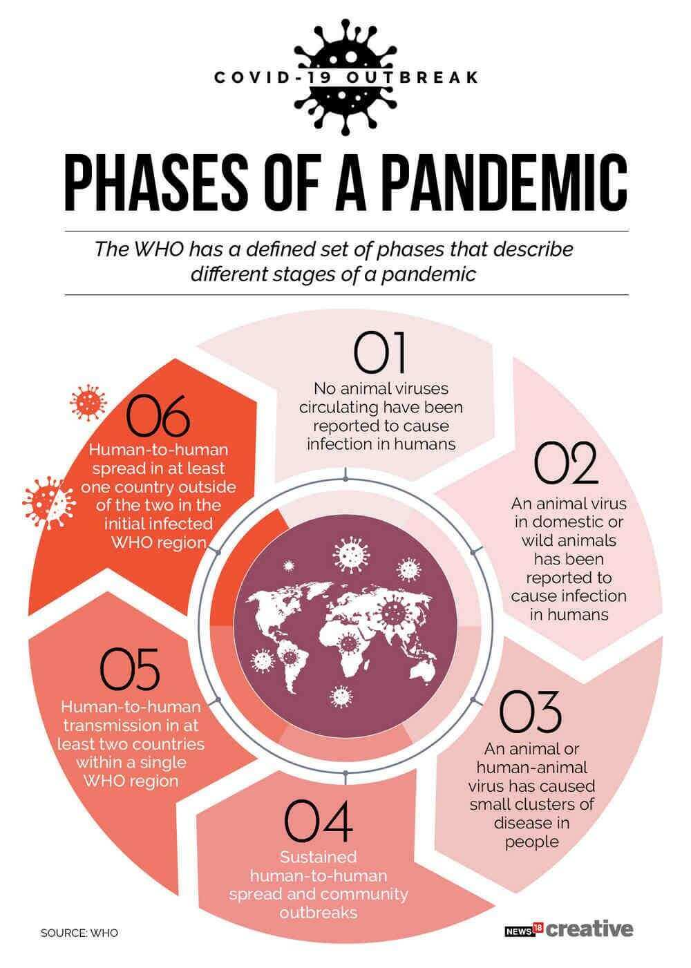 stages-of-a-pandemic